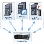 Convert any Windows server in a free SAN for your ESX/vSphere lab