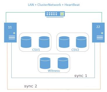 Vmware cluster diagram vmware free engine image for user for Hyper v architecture diagram