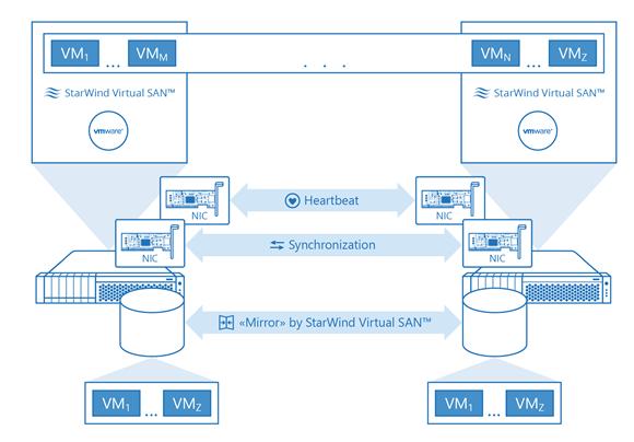 Starwind Virtual SAN Architecture