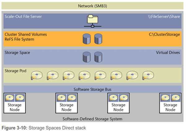 Windows Server 2016 - Storage Spaces Direct