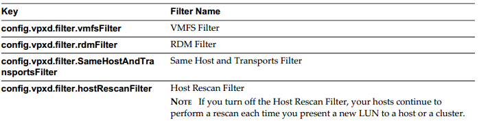 Enable/Configure/Disable vCenter Server storage filters