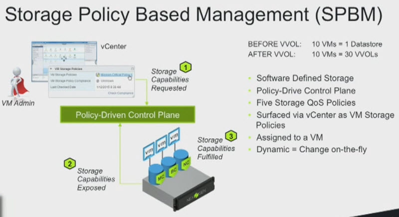 Storage Policy Based Management