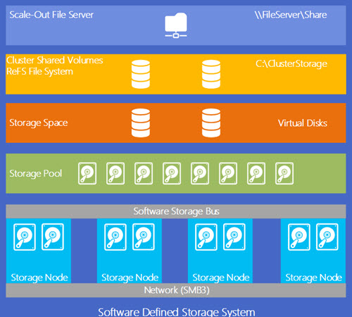 What Is Storage Spaces Direct It S A Software Based