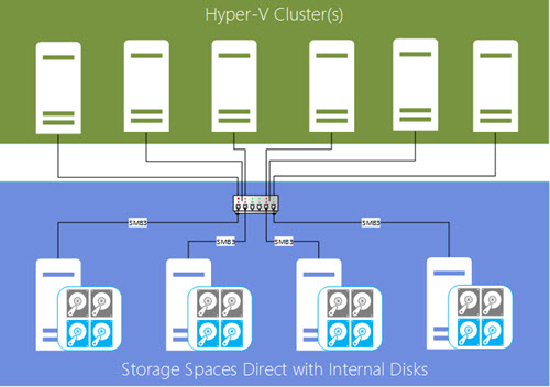 Storage spaces direct architecture