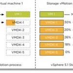 vMotion – VMware Storage vMotion and Enhanced vMotion