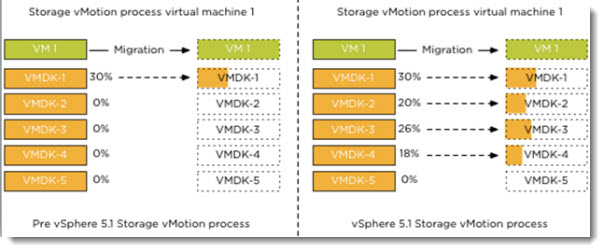 VMware vSphere 5.1 - Storage vMotion Enhancements
