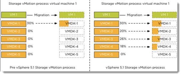 VMware vSphere 5.1 - Storage vMotion Enhancements