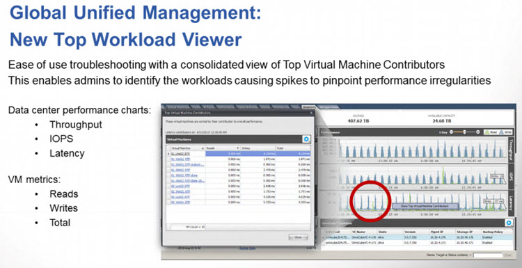 Top Workload VMs
