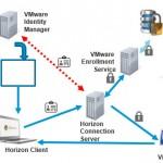 VMware Horizon 7 Details – Instant Clones, Blast Extreme ++