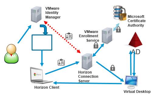Vmware horizon 7 details instant clones blast extreme for Horizon 7 architecture
