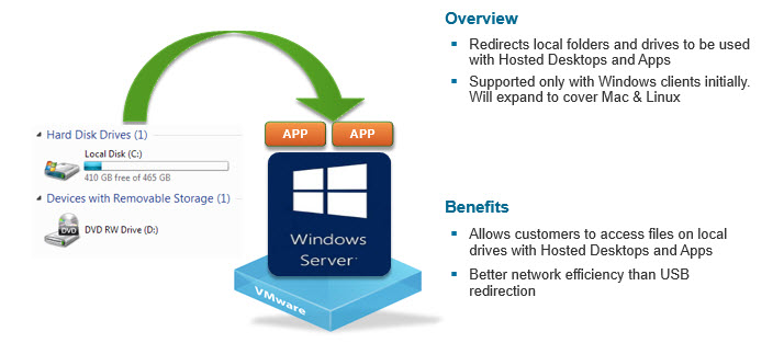 Horizon View 6.0  - Client drive redirection with Hosted desktops and apps