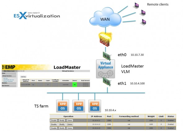 LoadMaster VLM network architecture
