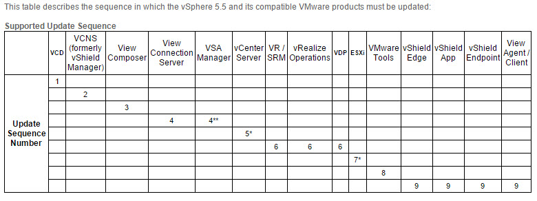 Update sequence for vSphere 5.5 and its compatible VMware products (2057795)