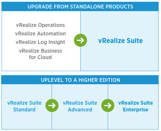 vRealize Operations Standalone > vRealize Operations 7.0 suite