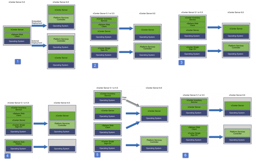 vCenter Server Upgrade paths