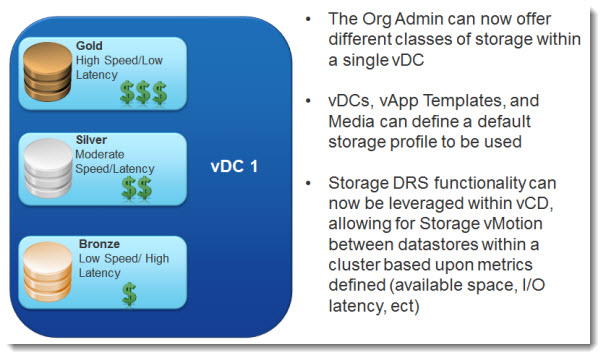 vCloud Director 5.1 - profile driven storage
