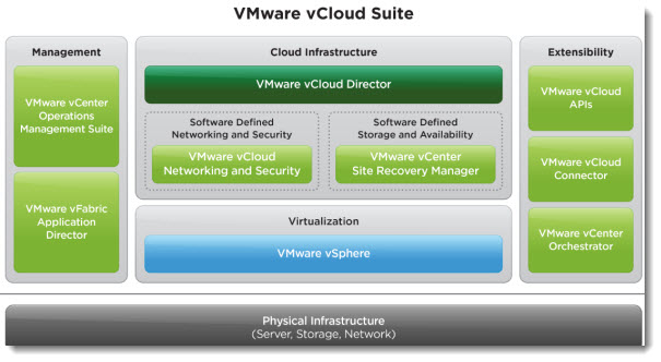 VMware Complete vCloud Infrastructure and Management Suite