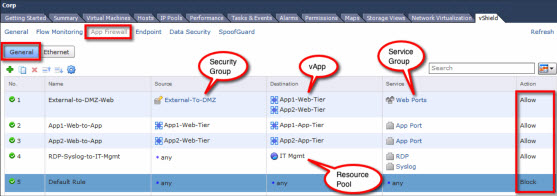 Securing the DMZ with VMware vCloud® Networking and Security™