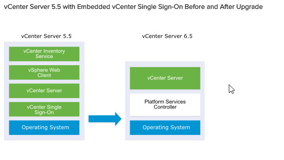 vCenter Server 5.5 with embedded vCenter Single Sign-On Before and After Upgrade