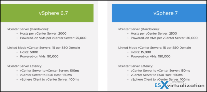 vCenter server 7 maximums