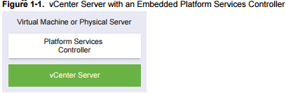 vCenter with embedded PSC
