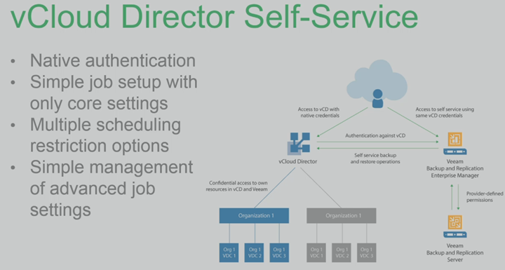 Veeam and vCloud Director Integration