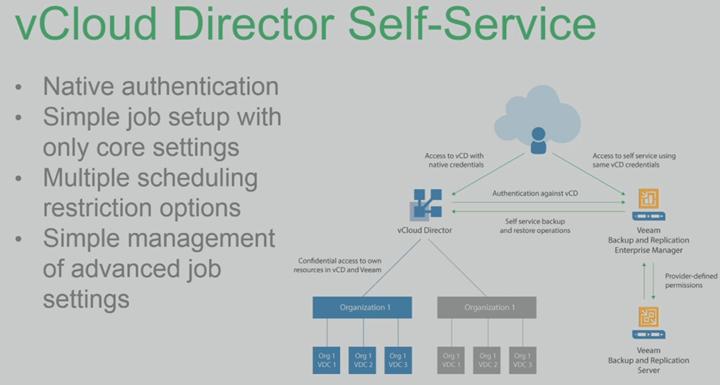 Veeam and vCloud Director Integration