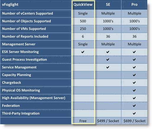 Free tool from Quest Software can monitor 1 vCenter Server