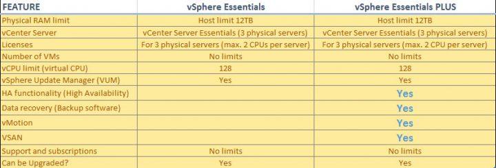 vSphere Essentials Kits