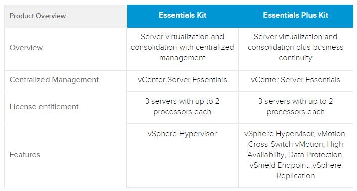 What is VMware vSphere Hypervisor? | ESX Virtualization