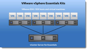 vSphere essentials ESXi 5.1 Free with no vRAM limit but physical RAM limit of 32Gb