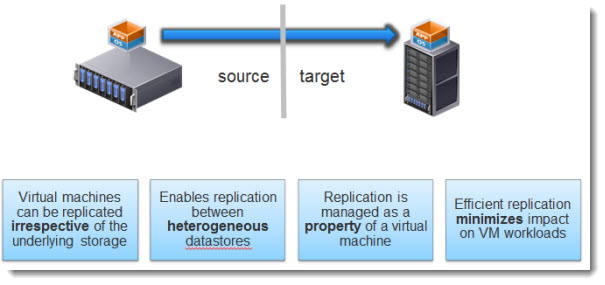 vSphere Replication - bundled with SRM