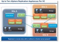 vSphere replication in vSphere 5.5