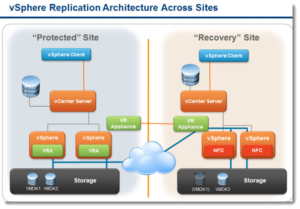 vsphere replication - simple dr site scenario