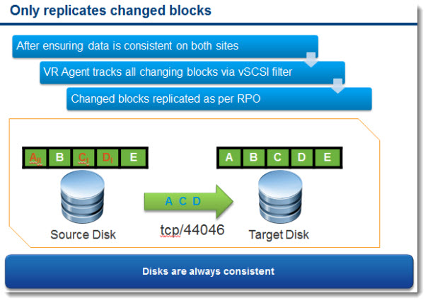 vSphere Replication - VR Agent tracks all changing blocks via vSCSI filter