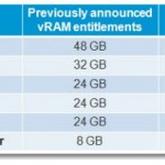 ESXi 5.0 vRAM entitlement changes
