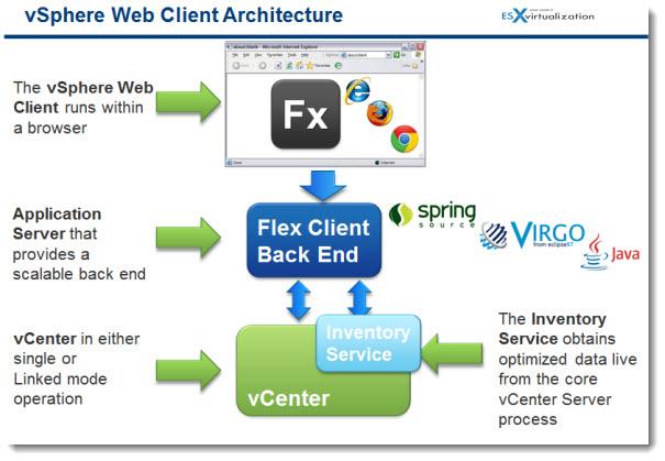 VMware vSphere 5.1 - The vSphere Web Client Architecture