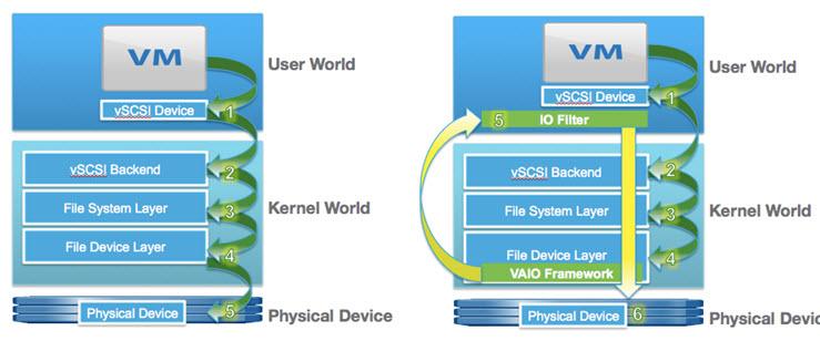 VAIO Framework - How it works?