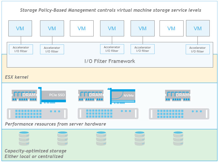 VAIO Architecture - Storage Policy-Based Management controls virtual machine storage service levels