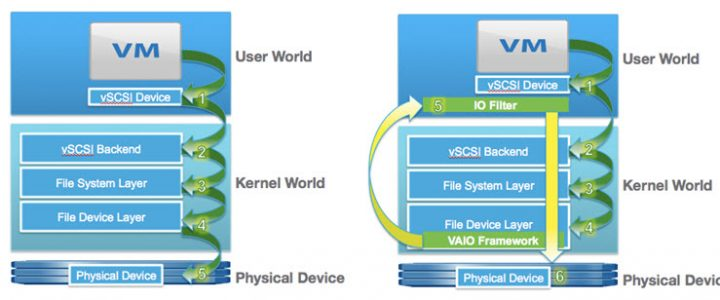 VAIO filter passes over the VMware storage stack