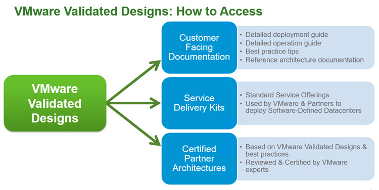VMware Validated Designs