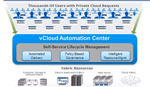 vCloud Automation Center (vCAC)
