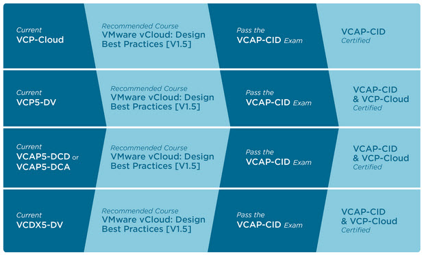 VMware Certified Advanced Professional – Cloud Infrastructure Design ...