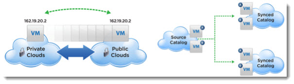 vCloud Connector Advanced Edition