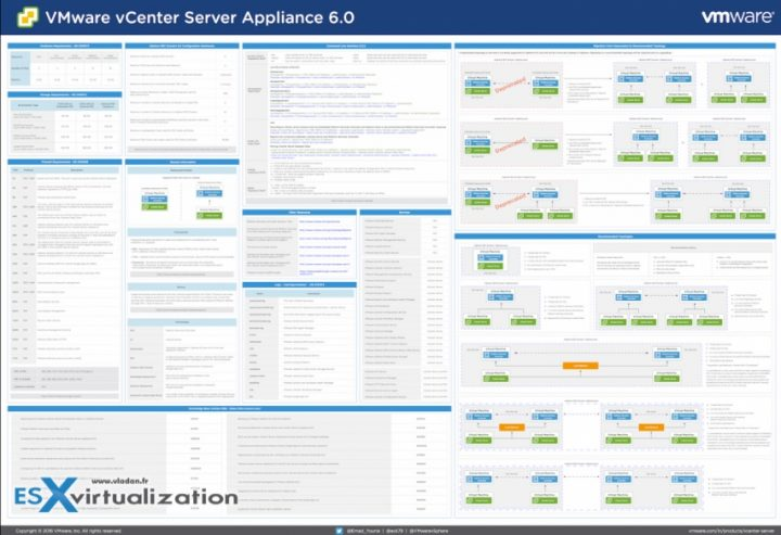 vCenter Server Appliance 6.0 Reference Poster - Free Download