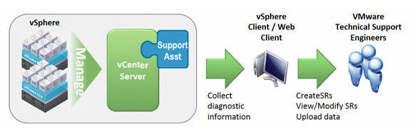 vcenter support assistant vCenter Support Assistant 5.1   free plugin for vCenter