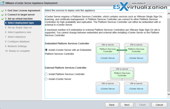 vCenter Server 6 VCSA - different deployment options