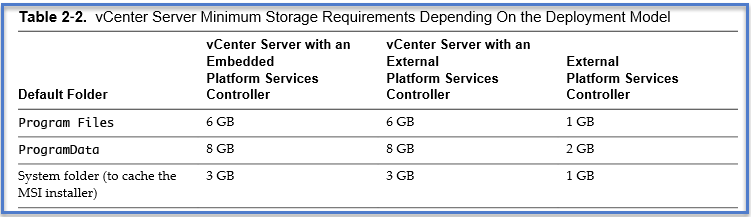 vcenter 6 requirements