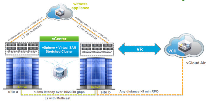 VMware VSAN Stretched Cluster and DR to the cloud