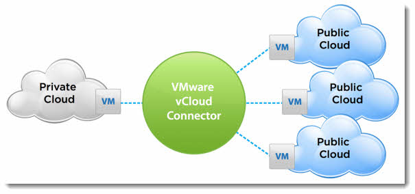 vCloud Connector 5.1 new features